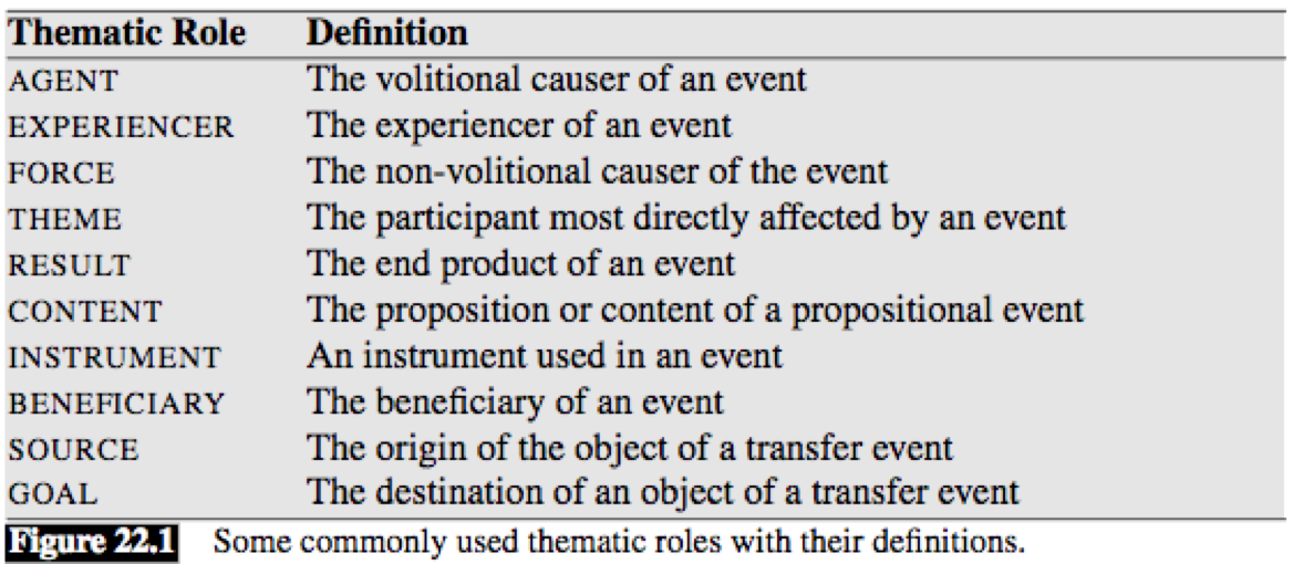 Thematic Roles (image from the book Speech and Language Processing (2nd) by D. Jurafsky and J. H. Martin)
